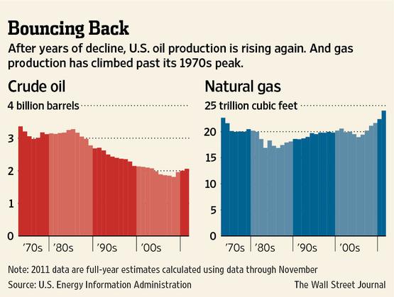 Oil and Gas Boom Lifts U.S. Economy - WSJ.com
