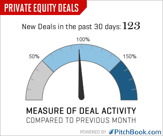 Private equity deals - The Term Sheet: Fortune's deals blog Term Sheet