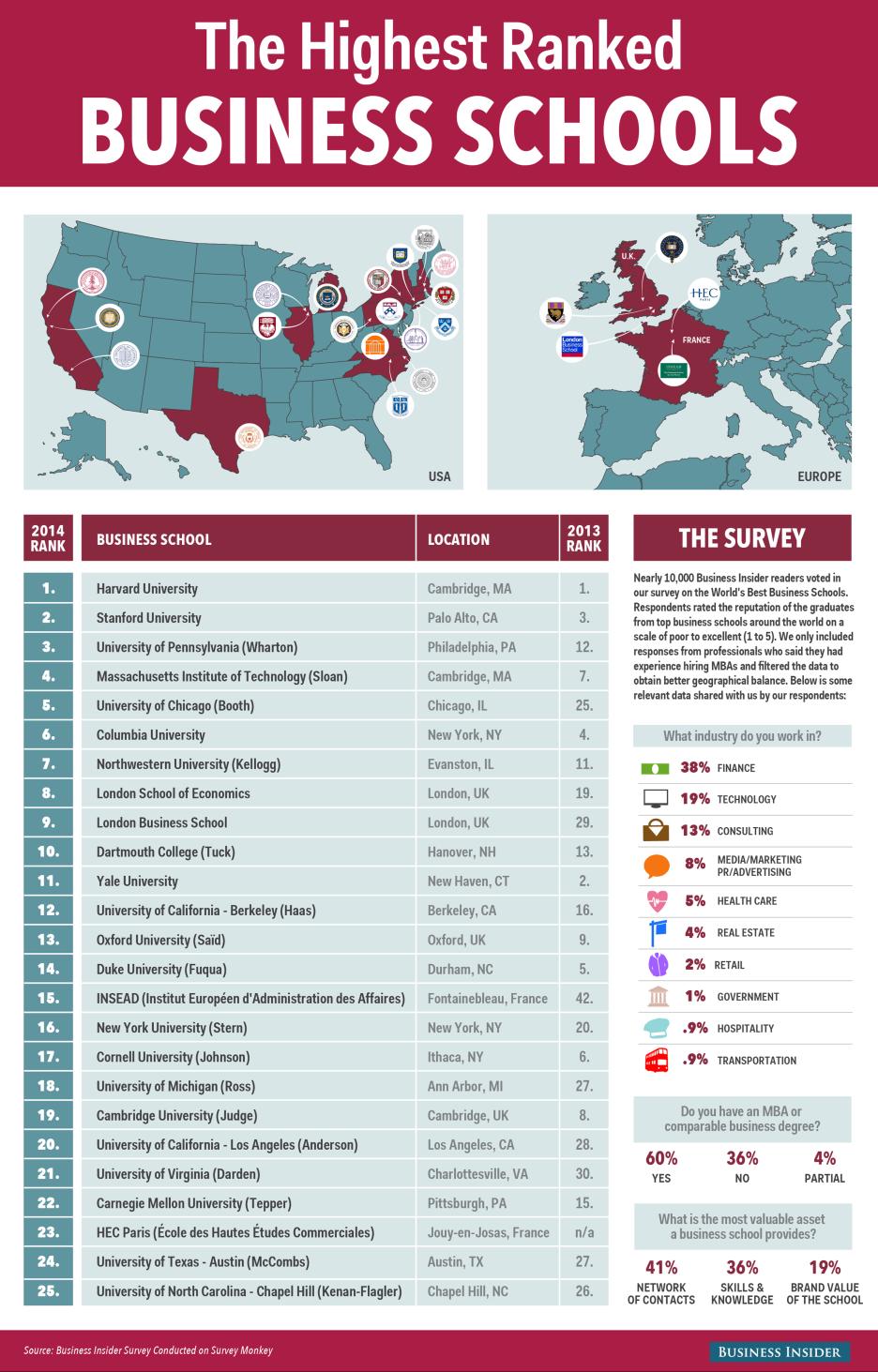 World's Best Business Schools - Business Insider