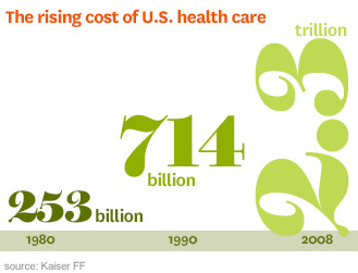 Megatrends in Global Health Care