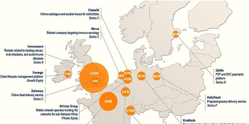 Europe venture capital