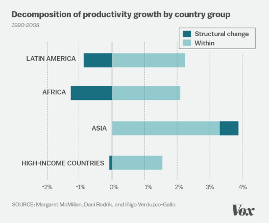 productivity-growth
