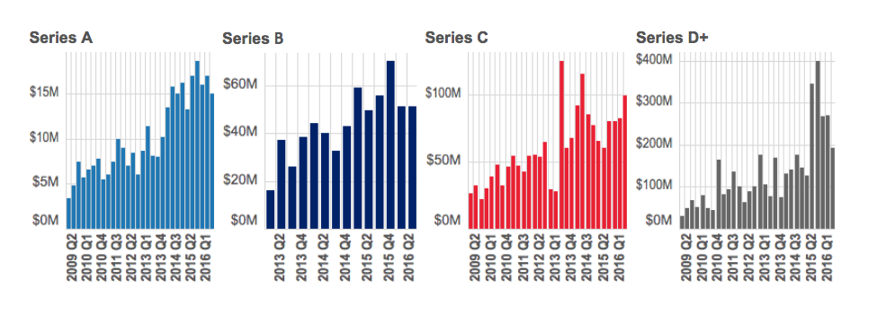 Here's the Current State of Venture CapitalFunding
