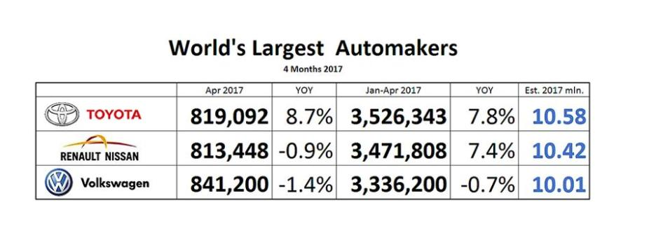 World's Largest Automakers